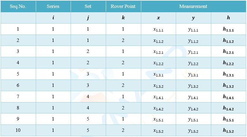 جدول 1: توالی اندازهگیریها برای یک سری