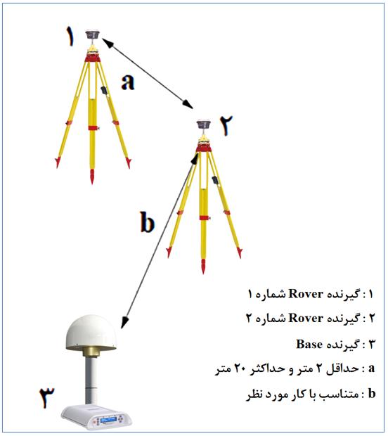 شکل 1: پیکربندی شبکه تست میدانی ایزو ISO