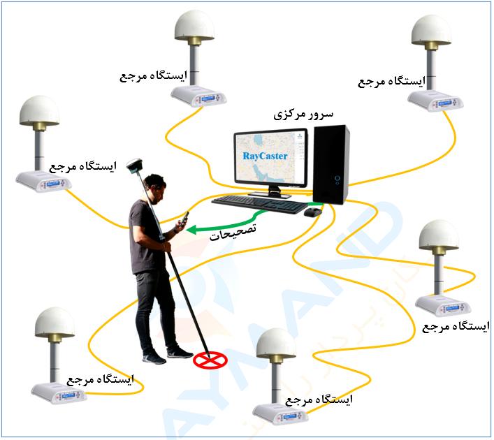 شکل 2: RTK تحت شبکه