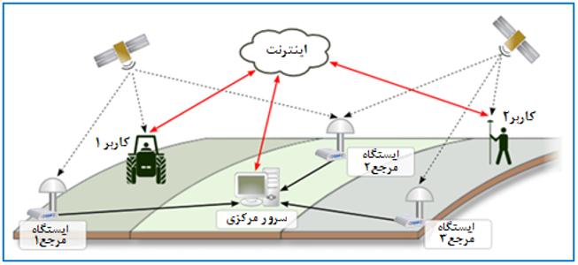 شکل 1: استفاده از پروتکل NTRIP در NRTK