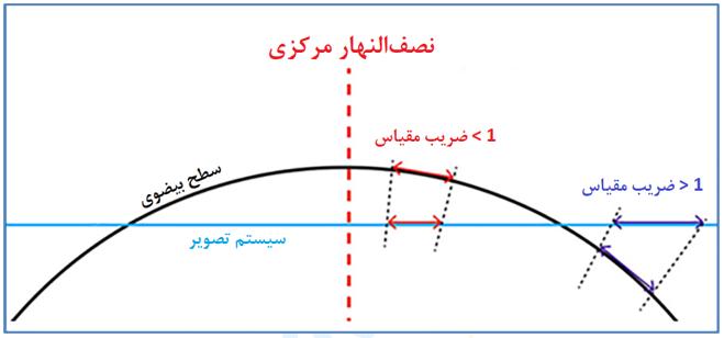 شکل 1: اثر ضریب مقیاس بر روی طول [2]
