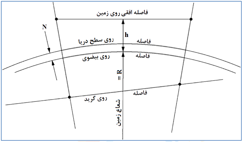 شکل 2: نمایش طول روی صفحه گرید، سطح بیضوی و سطح زمین [3]