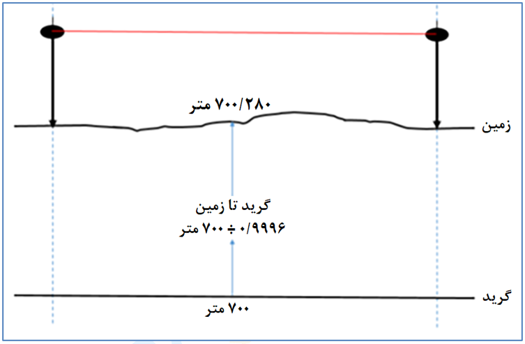 شکل 3: تأثیر ضریب مقیاس در اندازهگیریهای نقشهبرداری [3]
