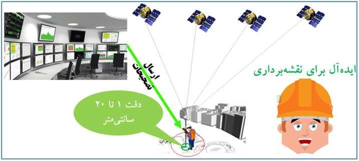 شکل 4: دقت تعیین موقعیت با دریافت تصحیحات از سامانه شمیم