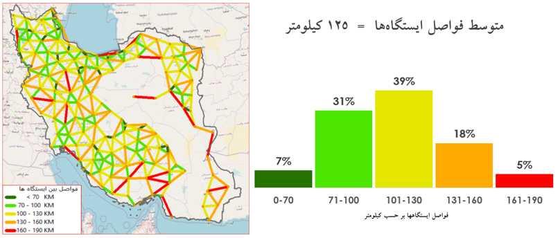 شکل 7: طبقهبندی ایستگاههای سامانه شمیم بر مبنای فاصله