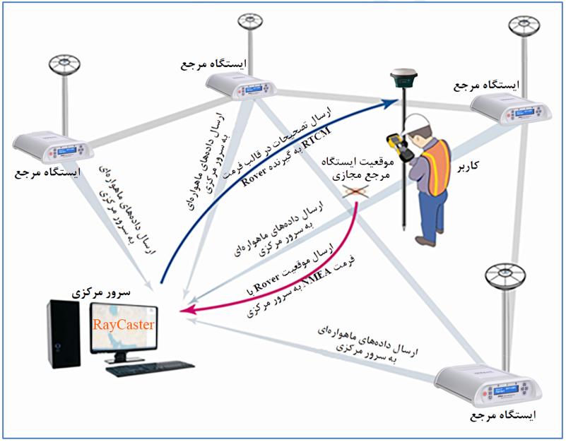 شکل 1: روش VRS در RTK تحت شبکه