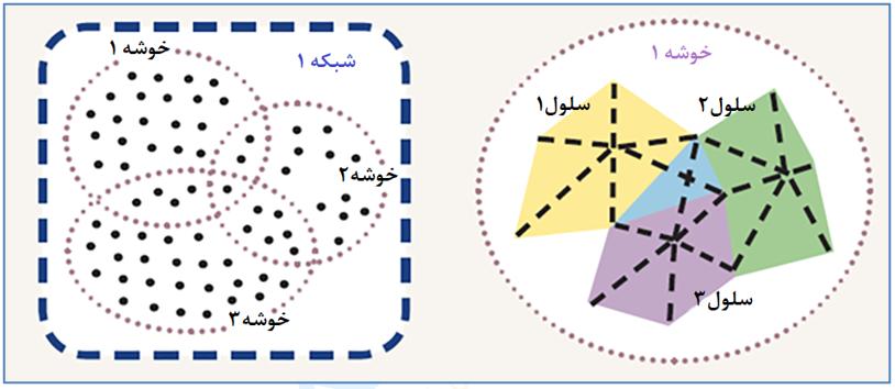 شکل 2: سمت چپ: نمایش چند خوشه در یک شبکه MAC. سمت راست: نمایش یک خوشه که تصحیحات MAC را برای چند Rover ارائه میدهد. هر Rover متناسب با موقعیت خود از مناسبترین سلول تصحیحات را دریافت میکند