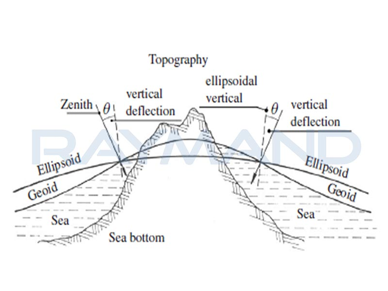 نمایش تفاوت ژئوئید، بیضوی و سطح واقعی زمین