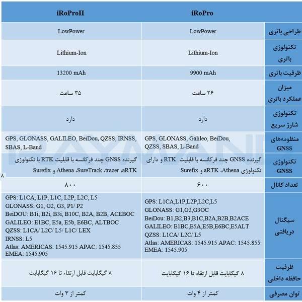 مقایسه بین گیرنده های 600 کانال Pro و 800 کانال ProII