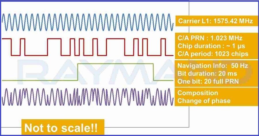 شکل1: نمایش کدهای فاصلهیابی مدوله شده روی سیگنال جی ان اس اس (GNSS)