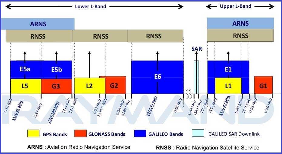 شکل2: نمایش طول موج فرکانس های ارسالی از سمت ماهواره های سیستم GNSS