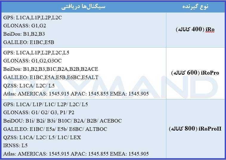 جدول 2: سیگنالهای دریافتی توسط گیرندههای GNSS رایمند