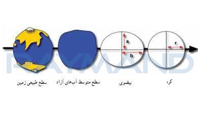 شکل 2:  نمایش بهترتیب کره، بیضوی، سطح متوسط آبهای آزاد، سطح طبیعی زمین