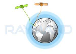 تاثیر اتمسفر روی سیگنال ارسالی از سمت ماهواره ها به زمین