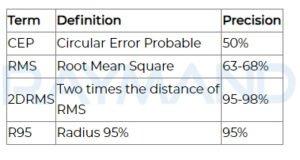 معیار های آماری مربوط به دقت و صحت وسایل اندازه گیری