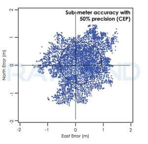 اندازه گیری ها با صحت زیر متر و دقت 50 درصد