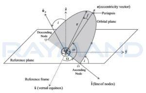 ارتباط سیستم مختصات مداری با سیستم ژئوسنتریک