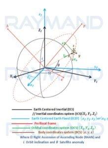 شمای کلی سیستم مختصات مداری و سیستم مختصات زمینی و زوایای دوران آنها